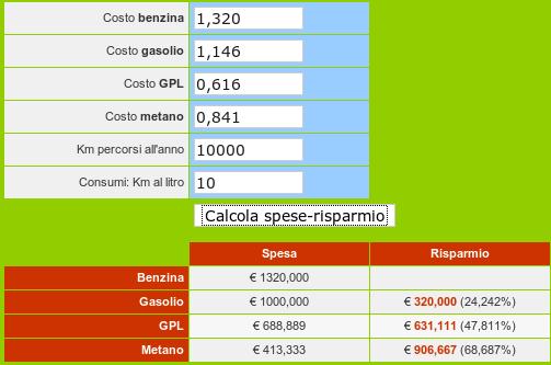 Calcolo del risparmio scegliendo un auto a GPL o metano