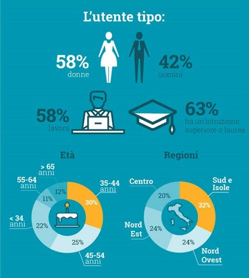 Infografica DocPlanne uso di internet per informazioni mediche