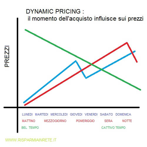 tempo fattore importante nel Dynamic Pricing