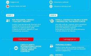 unicredit conto My Genius Infografica